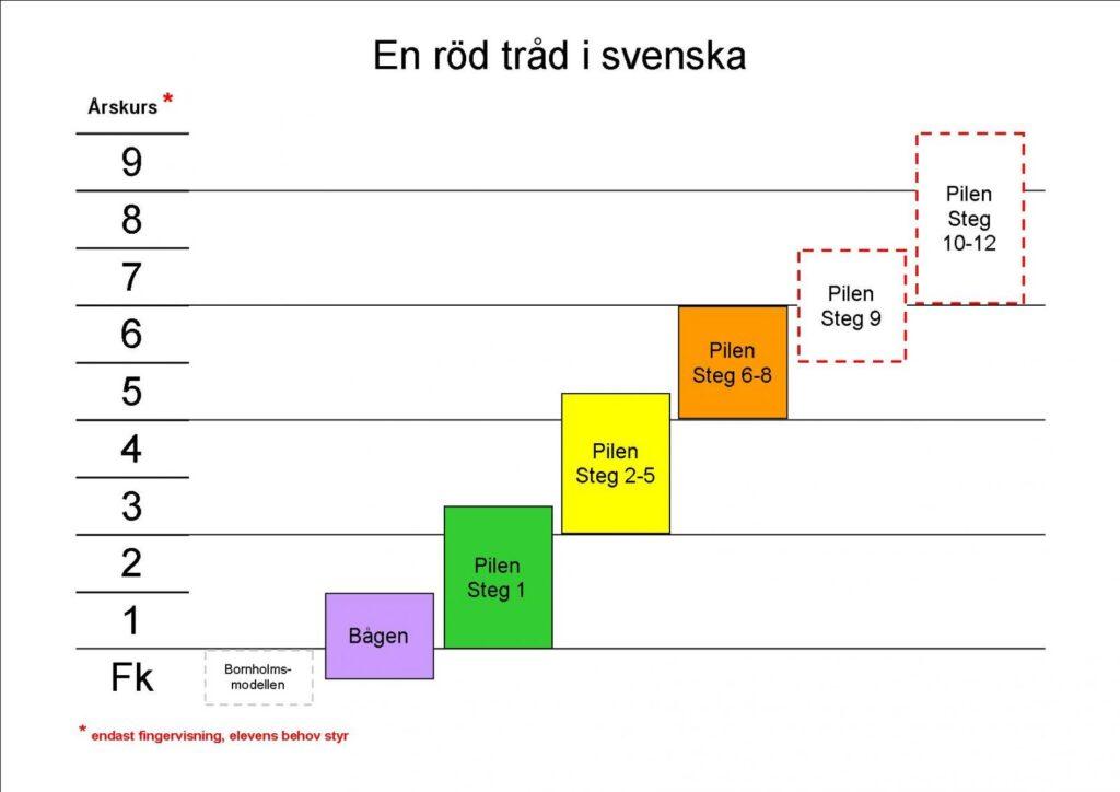 En röd tråd i svenska